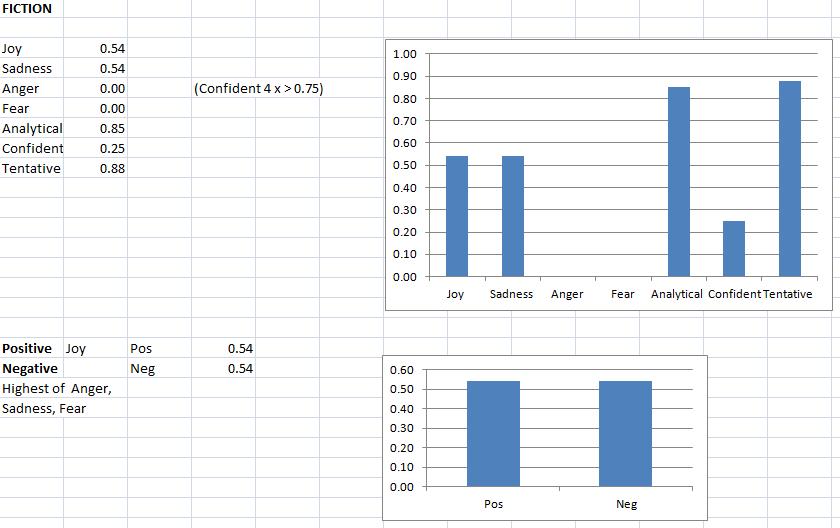 Graph - IMB TA Fiction.png