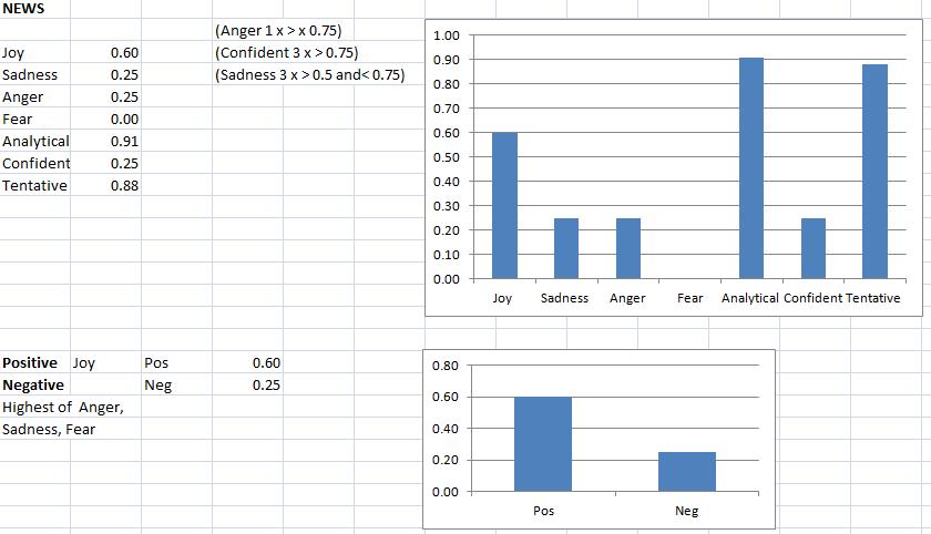 Graph - IMB TA News.png